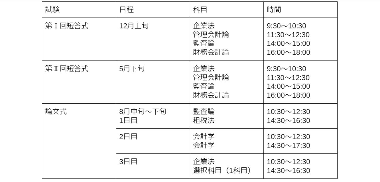 公認 会計士 試験 日程